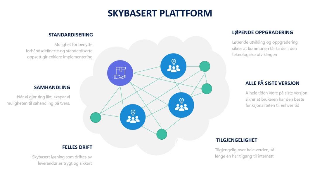 skybasert-plattform